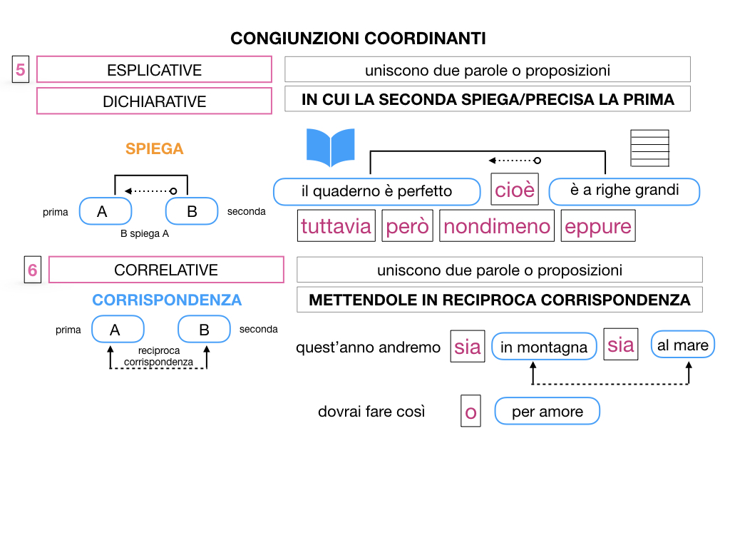 2. GRAMMATICA_CONGIUNZIONI_COORDINANTI_SIMULAZIONE.115
