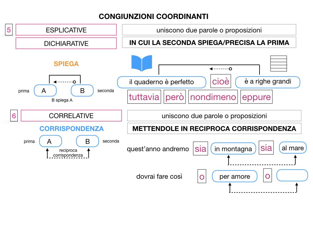 2. GRAMMATICA_CONGIUNZIONI_COORDINANTI_SIMULAZIONE.116