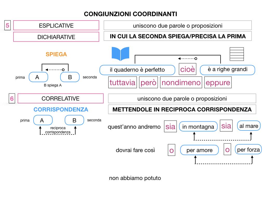 2. GRAMMATICA_CONGIUNZIONI_COORDINANTI_SIMULAZIONE.118