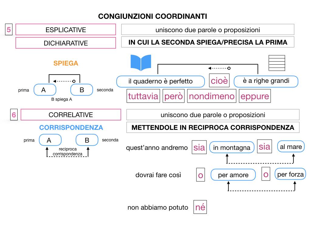 2. GRAMMATICA_CONGIUNZIONI_COORDINANTI_SIMULAZIONE.119
