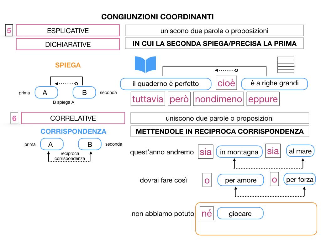 2. GRAMMATICA_CONGIUNZIONI_COORDINANTI_SIMULAZIONE.120