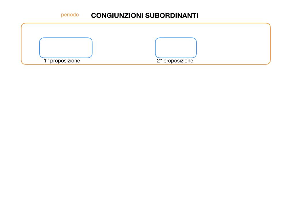 3. GRAMMATICA_CONGIUNZIONI_SUBORDINANTI_SIMULAZIONE.003