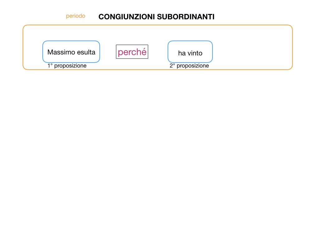 3. GRAMMATICA_CONGIUNZIONI_SUBORDINANTI_SIMULAZIONE.006