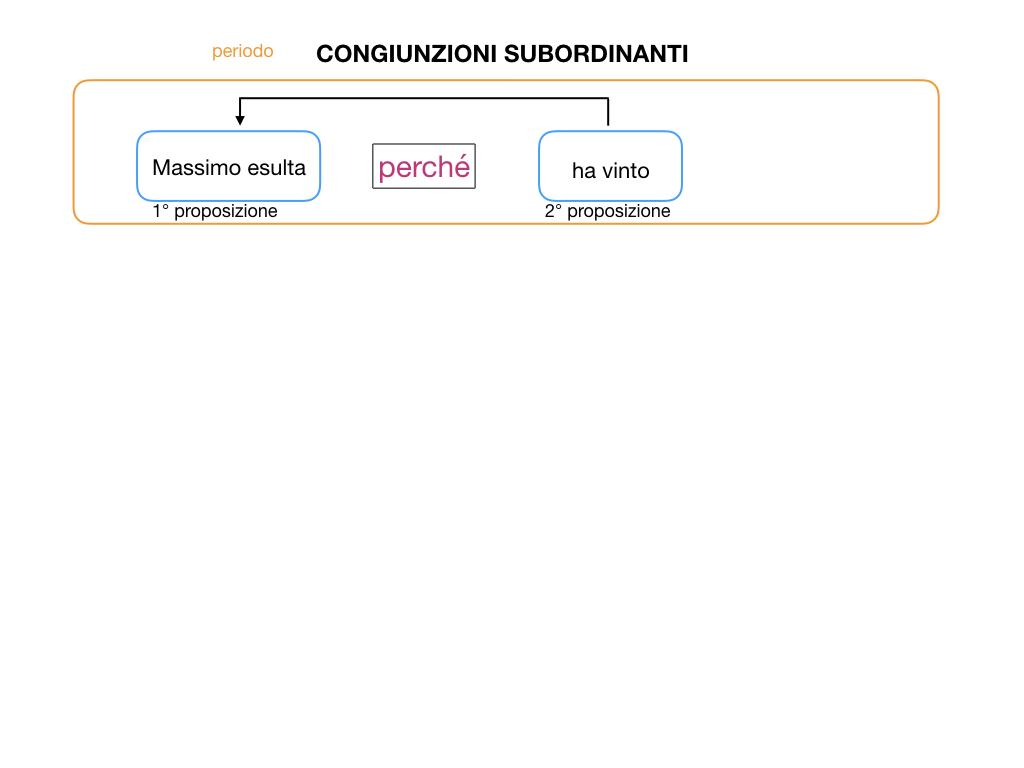 3. GRAMMATICA_CONGIUNZIONI_SUBORDINANTI_SIMULAZIONE.007