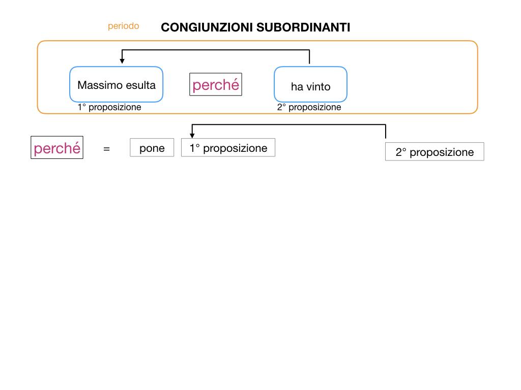 3. GRAMMATICA_CONGIUNZIONI_SUBORDINANTI_SIMULAZIONE.010