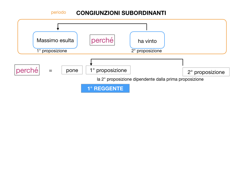 3. GRAMMATICA_CONGIUNZIONI_SUBORDINANTI_SIMULAZIONE.012