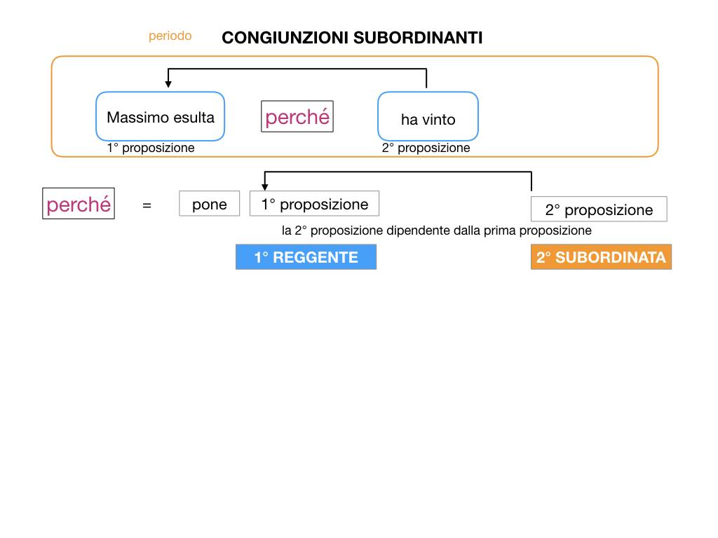 3. GRAMMATICA_CONGIUNZIONI_SUBORDINANTI_SIMULAZIONE.013