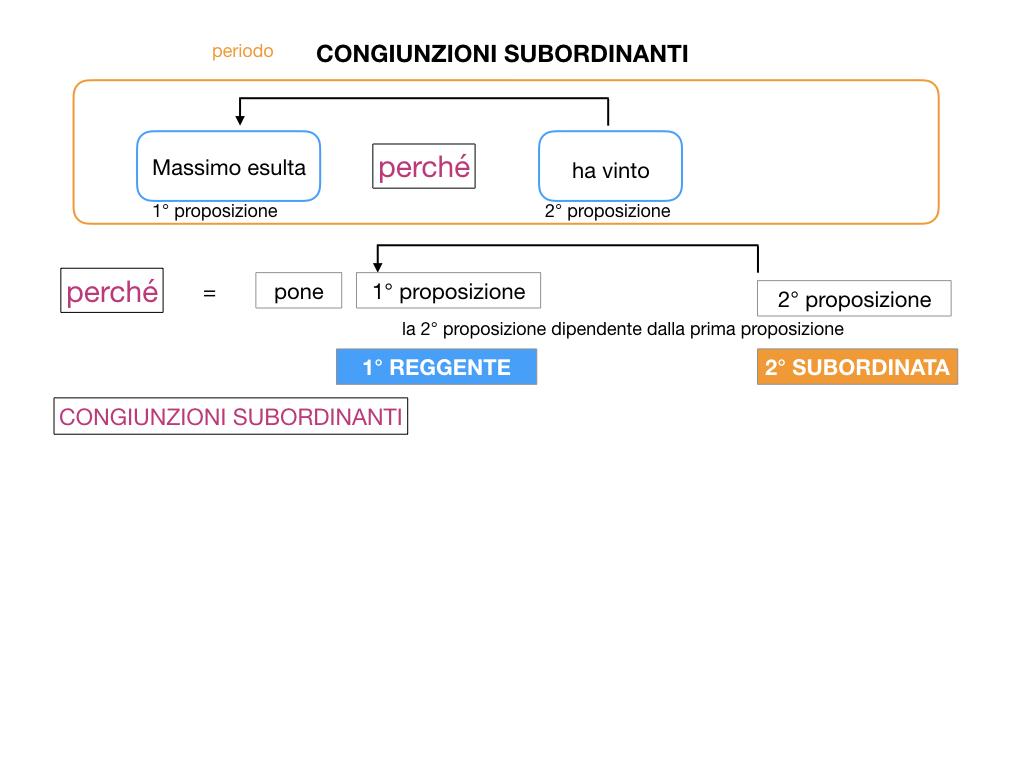 3. GRAMMATICA_CONGIUNZIONI_SUBORDINANTI_SIMULAZIONE.014