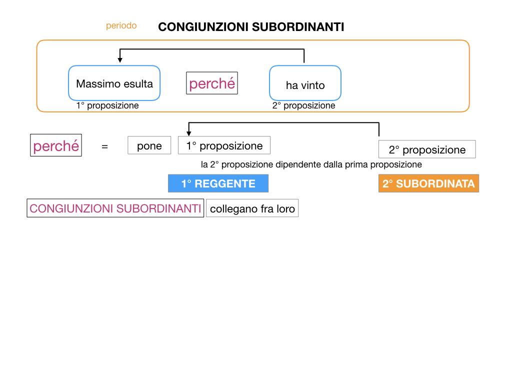 3. GRAMMATICA_CONGIUNZIONI_SUBORDINANTI_SIMULAZIONE.015