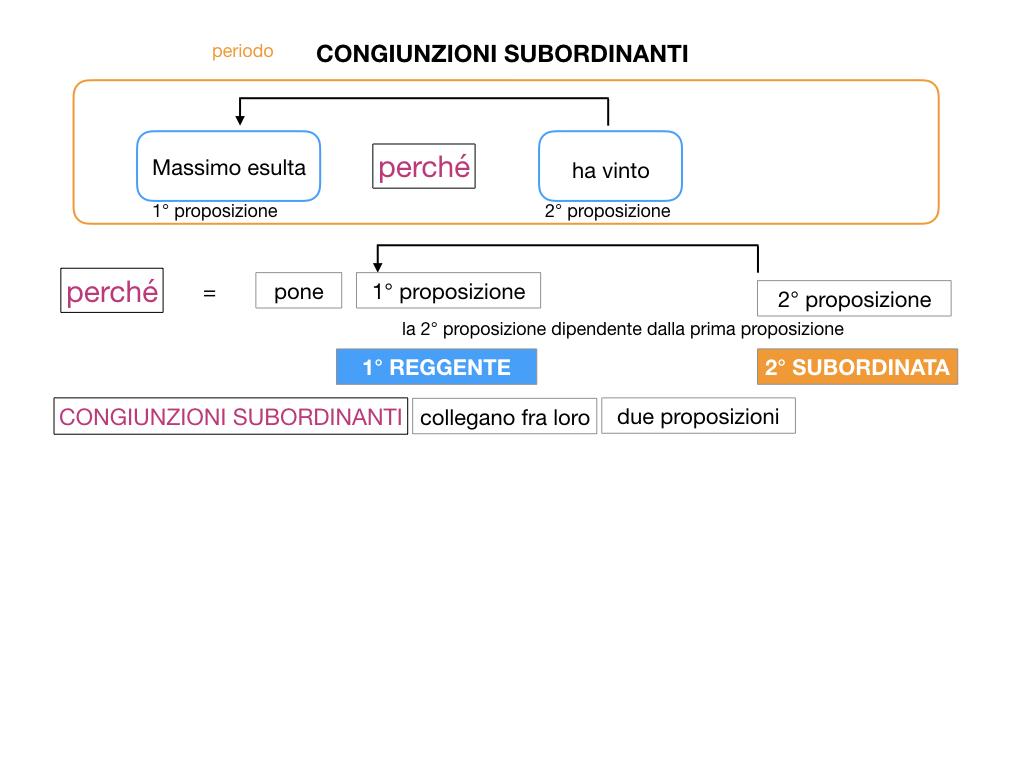 3. GRAMMATICA_CONGIUNZIONI_SUBORDINANTI_SIMULAZIONE.016