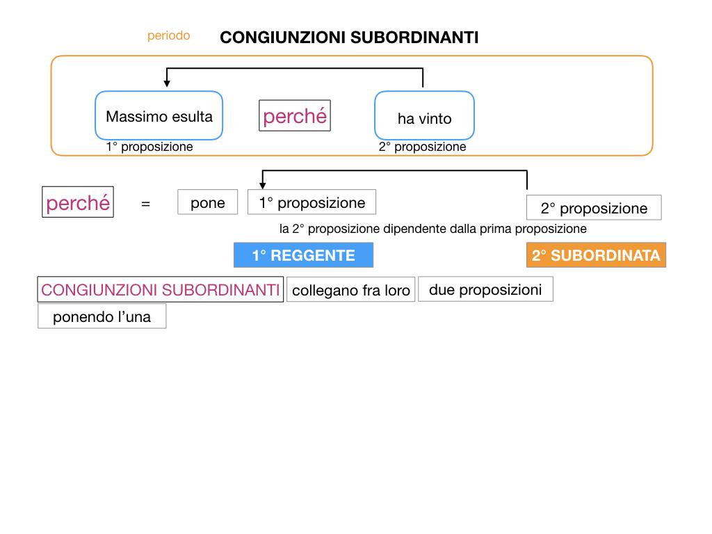 3. GRAMMATICA_CONGIUNZIONI_SUBORDINANTI_SIMULAZIONE.017
