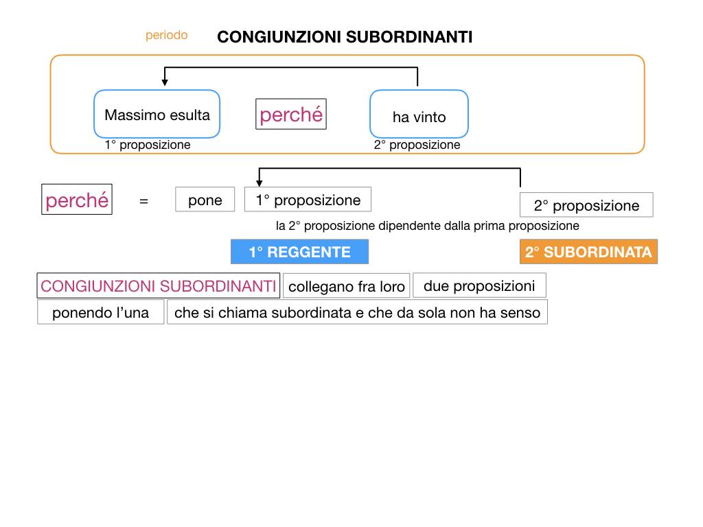 3. GRAMMATICA_CONGIUNZIONI_SUBORDINANTI_SIMULAZIONE.018
