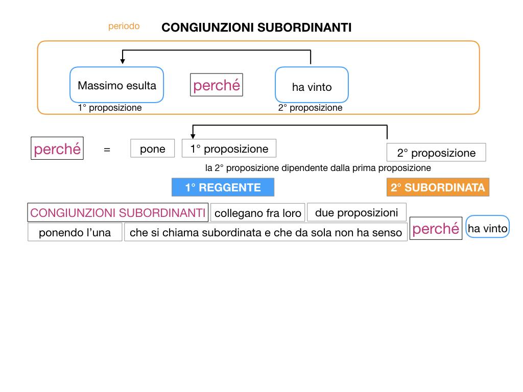 3. GRAMMATICA_CONGIUNZIONI_SUBORDINANTI_SIMULAZIONE.019