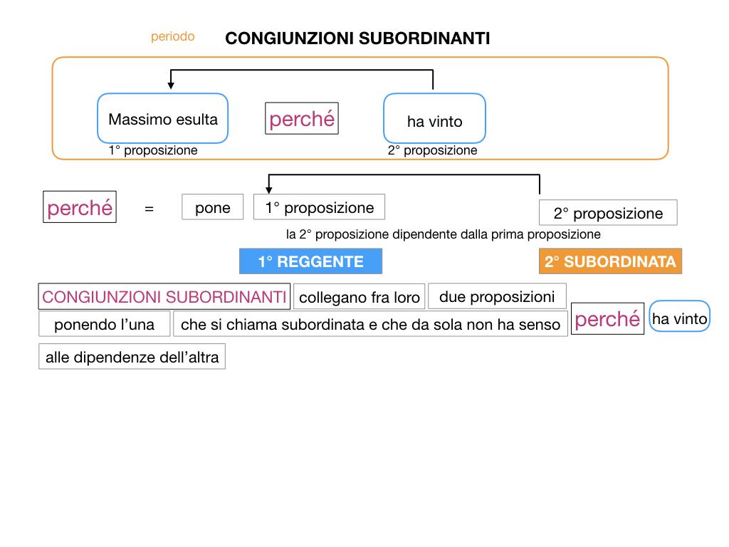 3. GRAMMATICA_CONGIUNZIONI_SUBORDINANTI_SIMULAZIONE.020