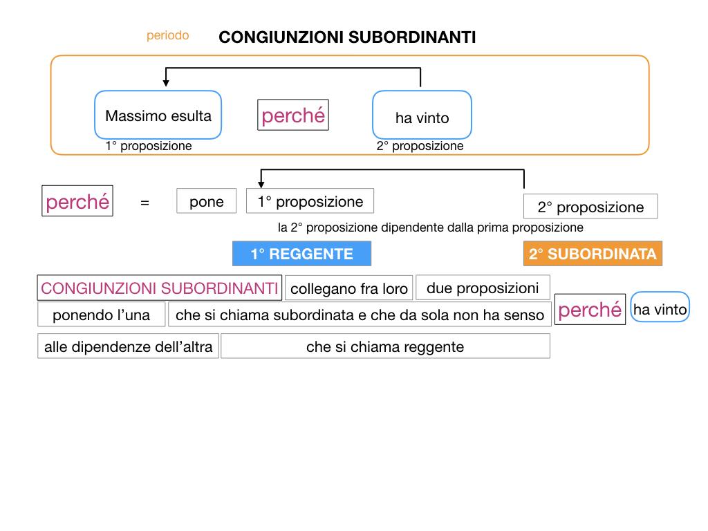 3. GRAMMATICA_CONGIUNZIONI_SUBORDINANTI_SIMULAZIONE.021