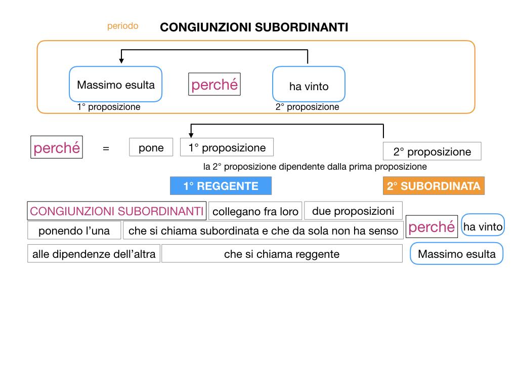 3. GRAMMATICA_CONGIUNZIONI_SUBORDINANTI_SIMULAZIONE.022