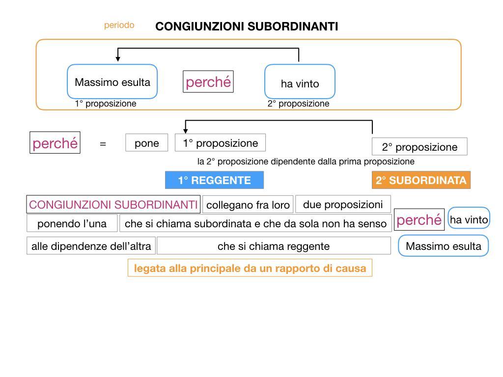 3. GRAMMATICA_CONGIUNZIONI_SUBORDINANTI_SIMULAZIONE.023