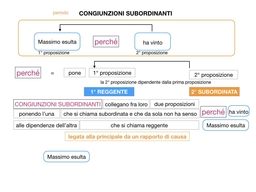 3. GRAMMATICA_CONGIUNZIONI_SUBORDINANTI_SIMULAZIONE.024