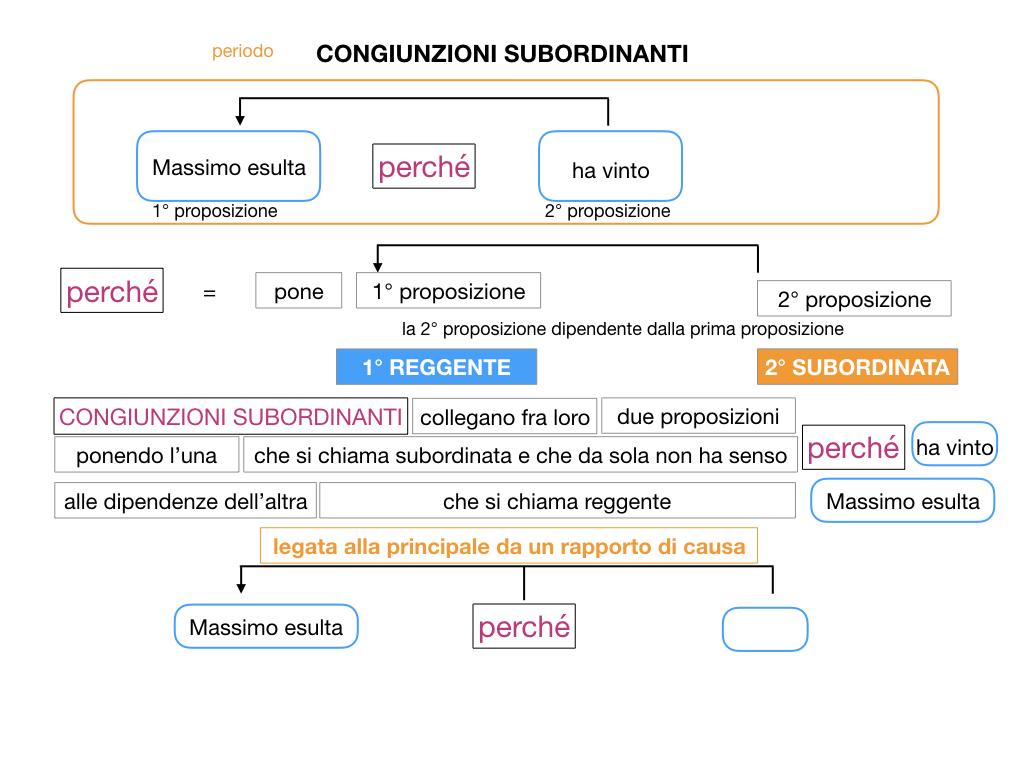 3. GRAMMATICA_CONGIUNZIONI_SUBORDINANTI_SIMULAZIONE.025