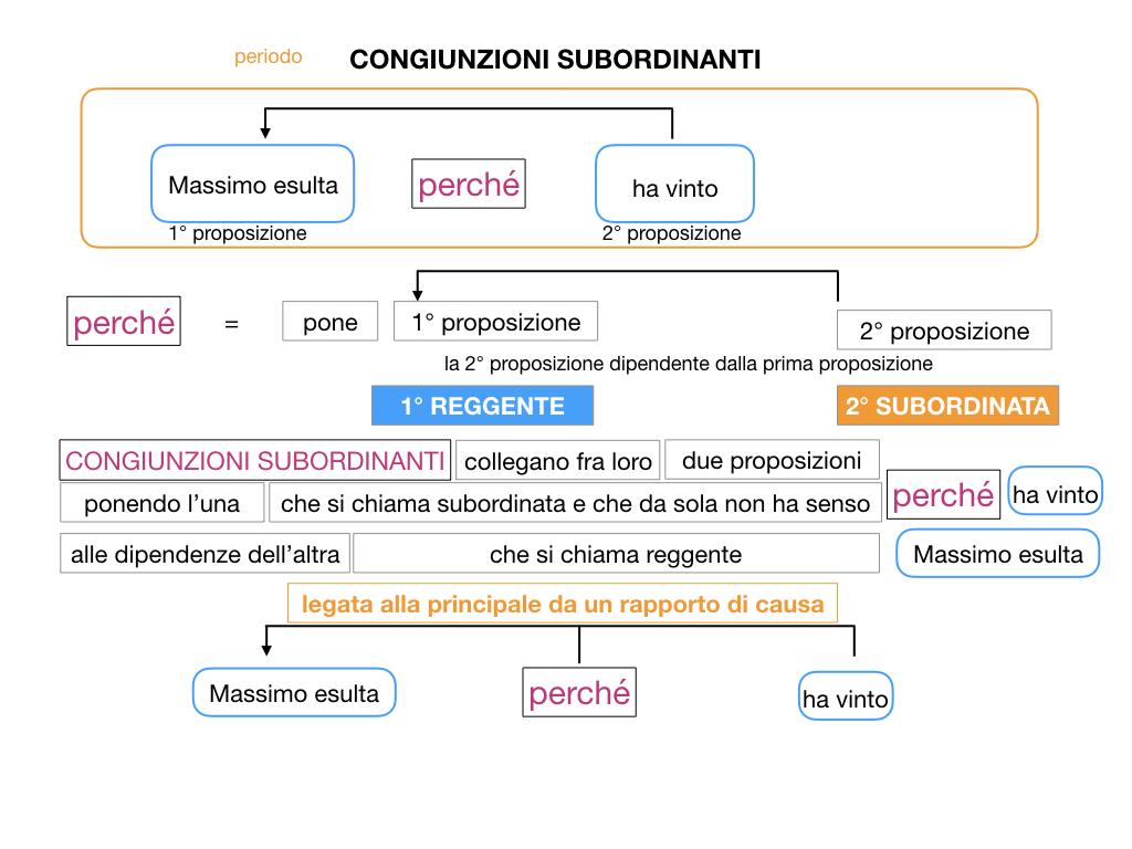3. GRAMMATICA_CONGIUNZIONI_SUBORDINANTI_SIMULAZIONE.026