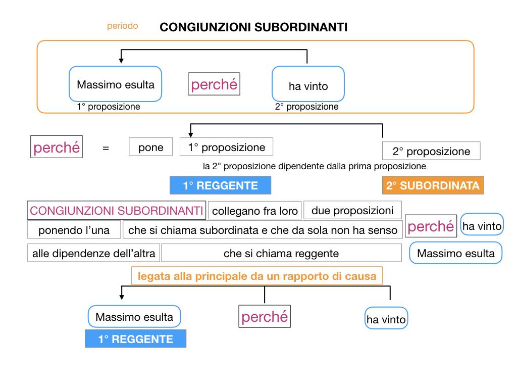 3. GRAMMATICA_CONGIUNZIONI_SUBORDINANTI_SIMULAZIONE.027