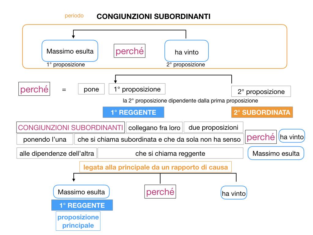 3. GRAMMATICA_CONGIUNZIONI_SUBORDINANTI_SIMULAZIONE.028