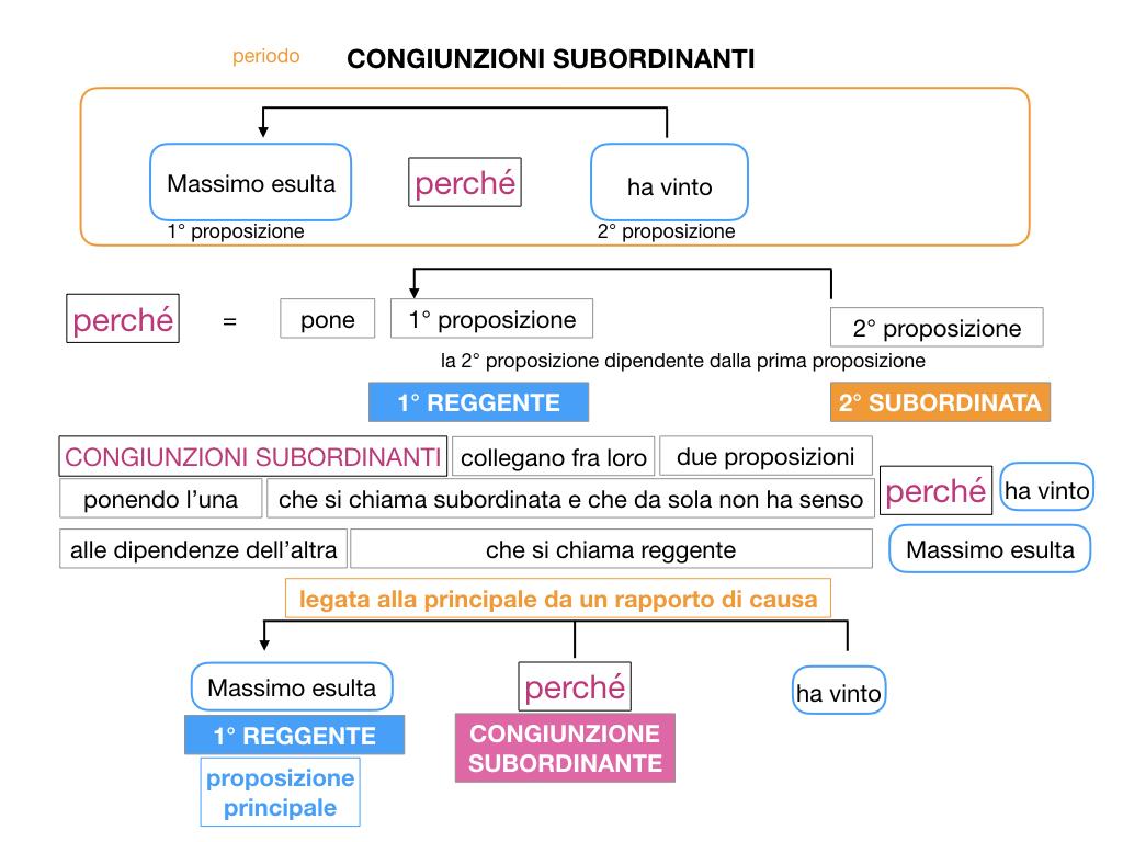 3. GRAMMATICA_CONGIUNZIONI_SUBORDINANTI_SIMULAZIONE.029
