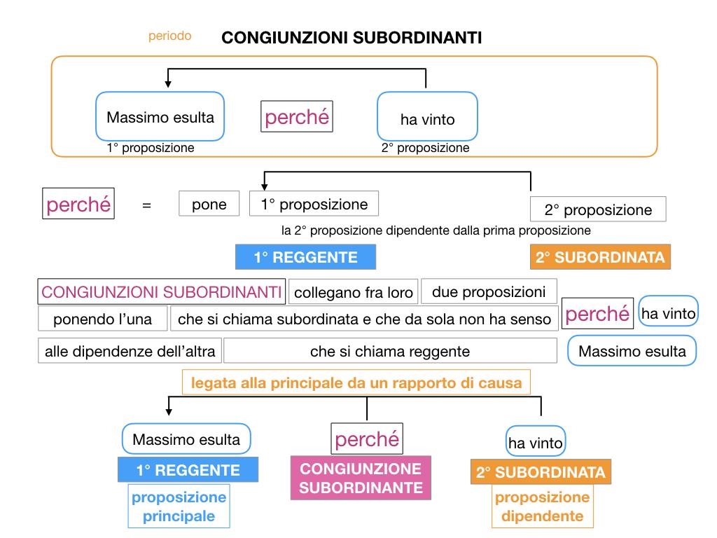 3. GRAMMATICA_CONGIUNZIONI_SUBORDINANTI_SIMULAZIONE.030