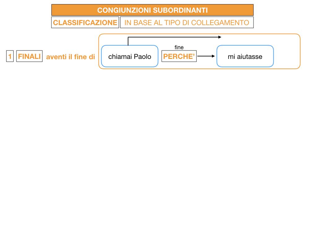 3. GRAMMATICA_CONGIUNZIONI_SUBORDINANTI_SIMULAZIONE.039
