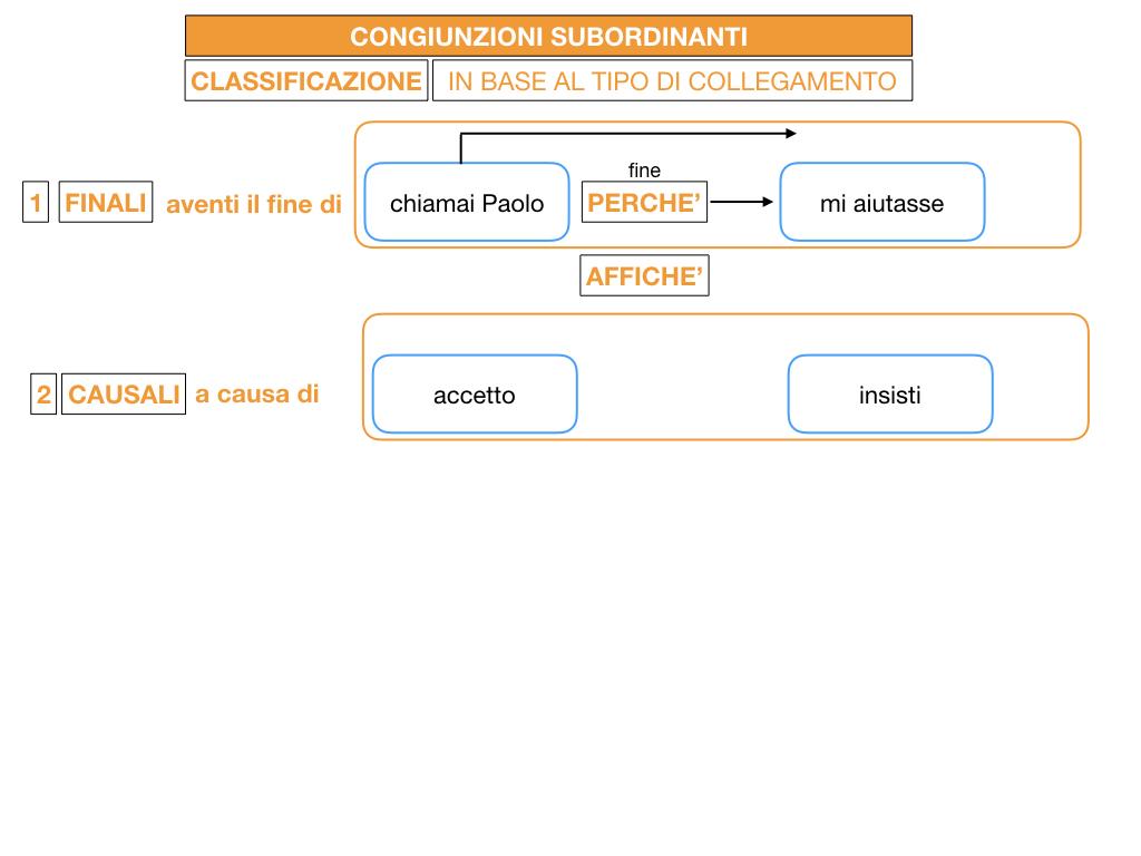 3. GRAMMATICA_CONGIUNZIONI_SUBORDINANTI_SIMULAZIONE.043