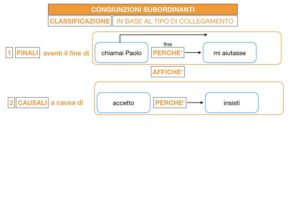 3. GRAMMATICA_CONGIUNZIONI_SUBORDINANTI_SIMULAZIONE.045