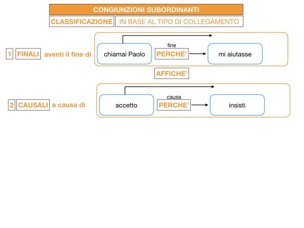 3. GRAMMATICA_CONGIUNZIONI_SUBORDINANTI_SIMULAZIONE.046