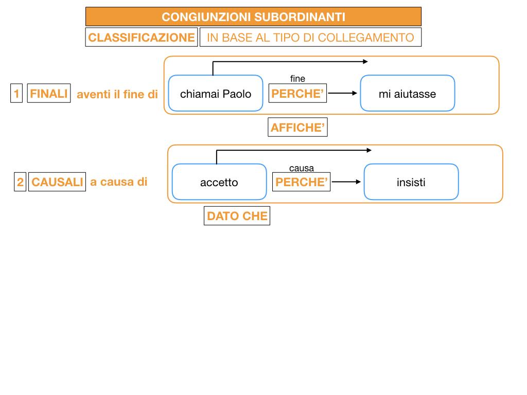 3. GRAMMATICA_CONGIUNZIONI_SUBORDINANTI_SIMULAZIONE.047