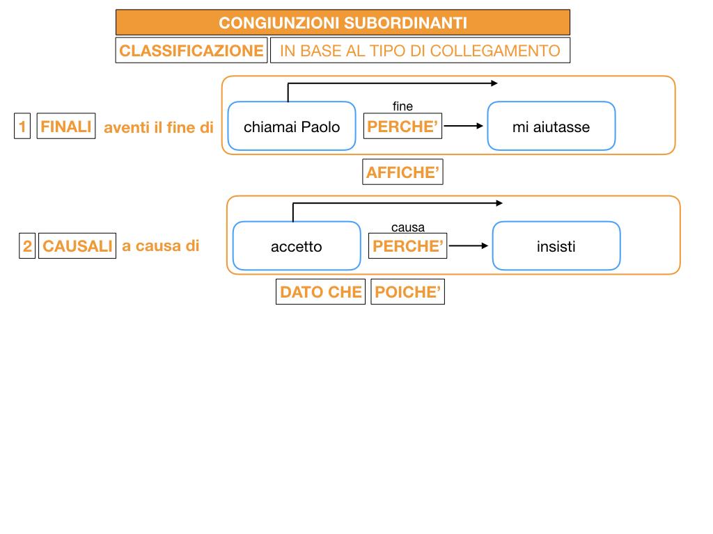 3. GRAMMATICA_CONGIUNZIONI_SUBORDINANTI_SIMULAZIONE.048