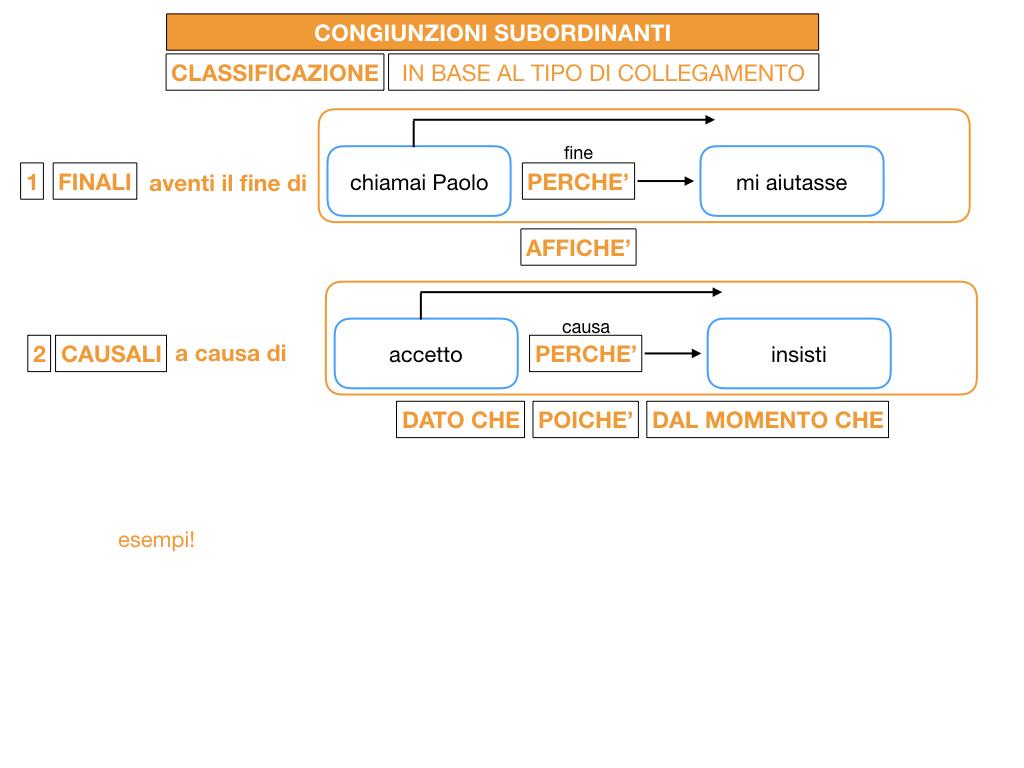 3. GRAMMATICA_CONGIUNZIONI_SUBORDINANTI_SIMULAZIONE.050