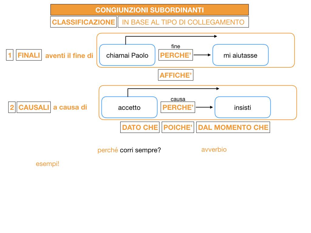 3. GRAMMATICA_CONGIUNZIONI_SUBORDINANTI_SIMULAZIONE.053