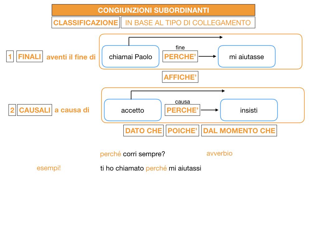 3. GRAMMATICA_CONGIUNZIONI_SUBORDINANTI_SIMULAZIONE.054