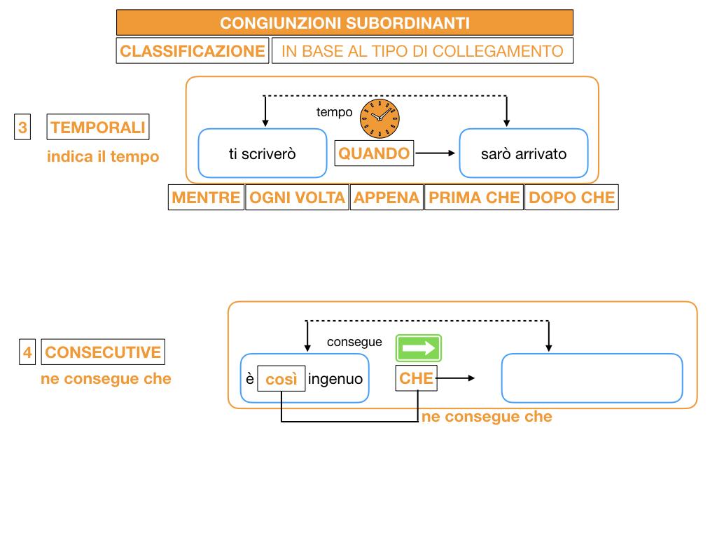 3. GRAMMATICA_CONGIUNZIONI_SUBORDINANTI_SIMULAZIONE.077