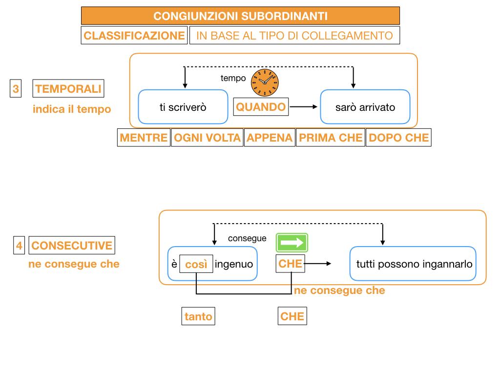 3. GRAMMATICA_CONGIUNZIONI_SUBORDINANTI_SIMULAZIONE.079