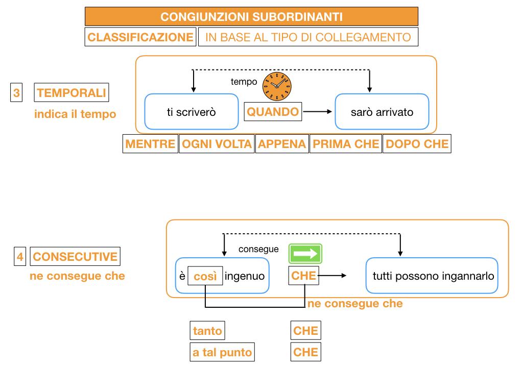 3. GRAMMATICA_CONGIUNZIONI_SUBORDINANTI_SIMULAZIONE.080