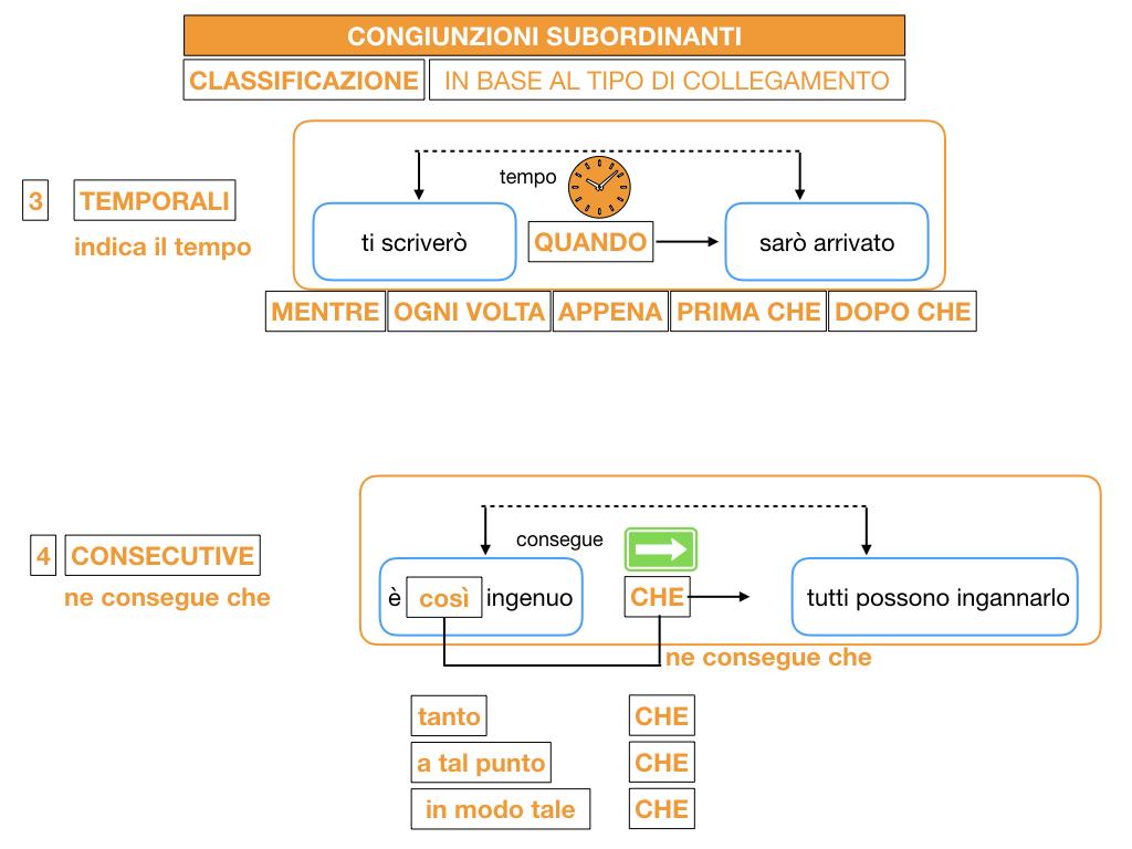 3. GRAMMATICA_CONGIUNZIONI_SUBORDINANTI_SIMULAZIONE.081