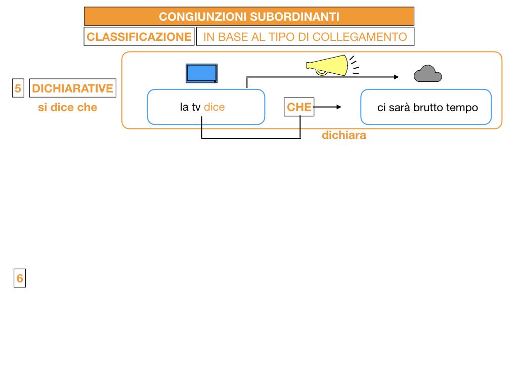 3. GRAMMATICA_CONGIUNZIONI_SUBORDINANTI_SIMULAZIONE.090