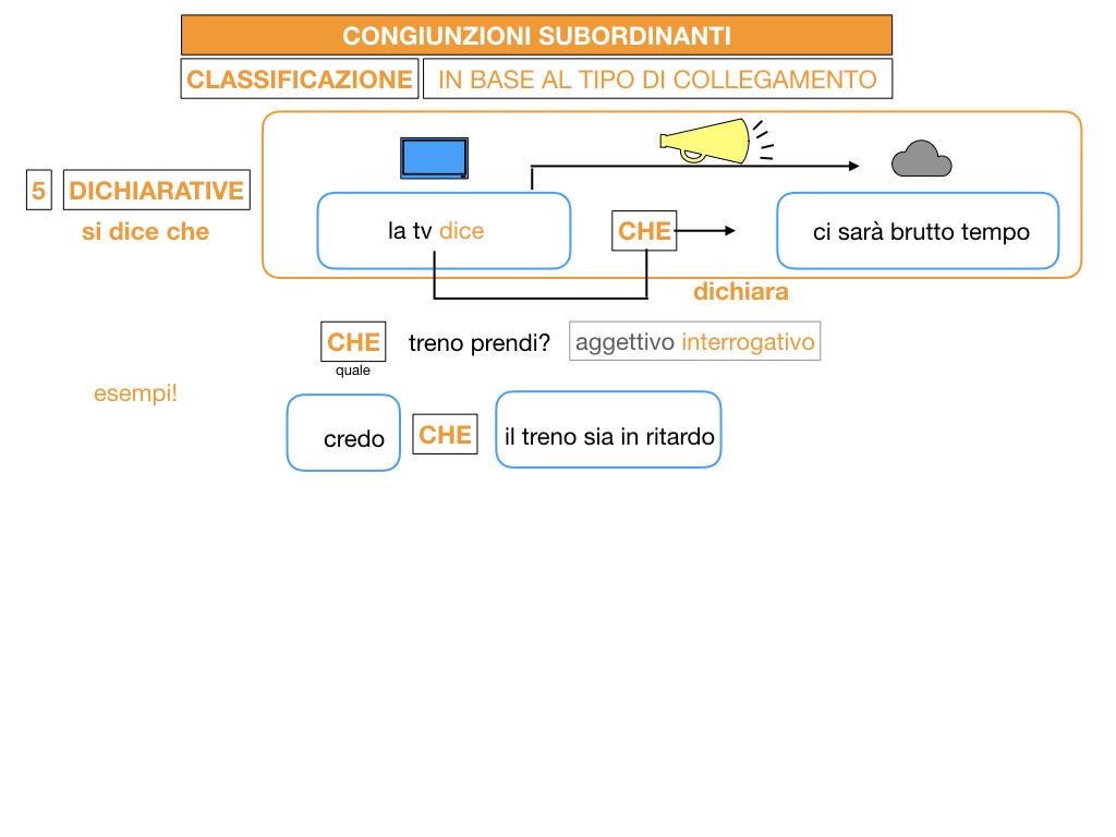 3. GRAMMATICA_CONGIUNZIONI_SUBORDINANTI_SIMULAZIONE.096