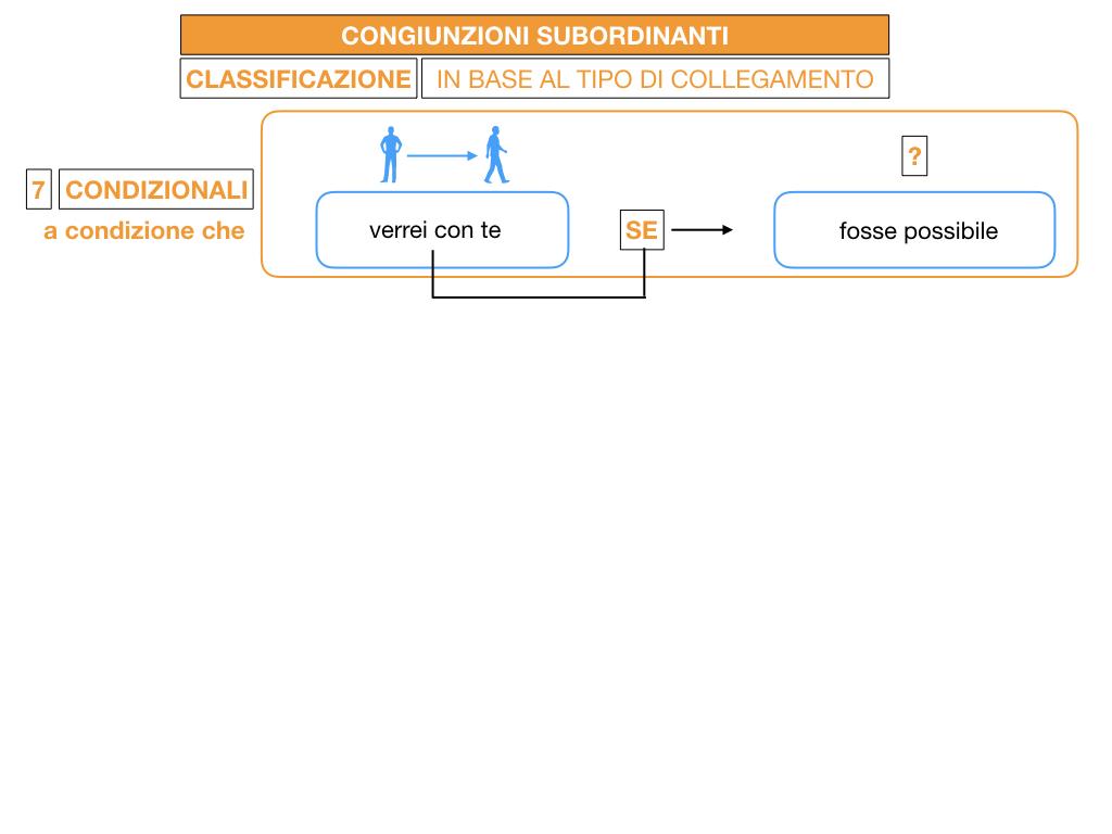 3. GRAMMATICA_CONGIUNZIONI_SUBORDINANTI_SIMULAZIONE.115