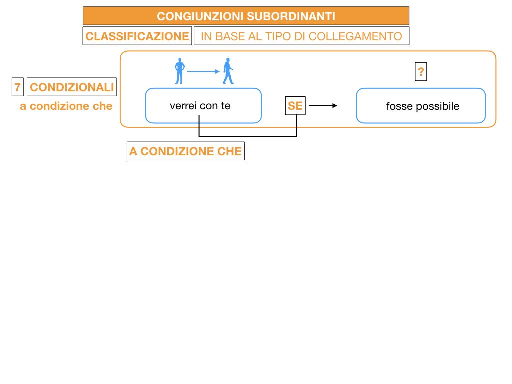3. GRAMMATICA_CONGIUNZIONI_SUBORDINANTI_SIMULAZIONE.116
