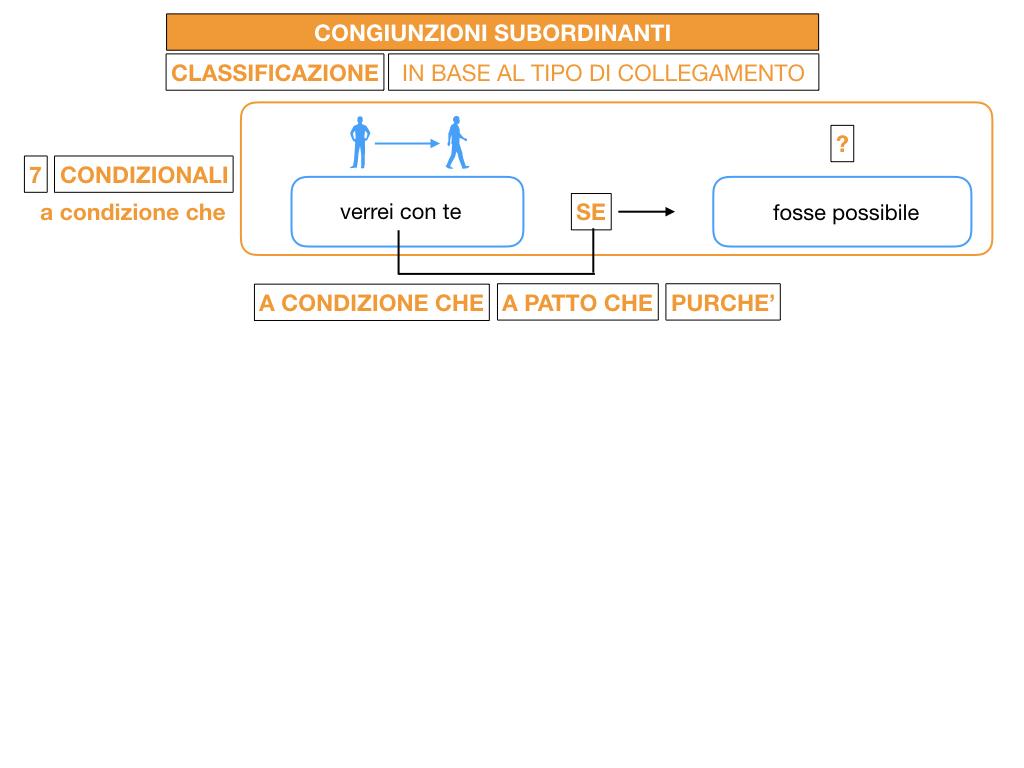 3. GRAMMATICA_CONGIUNZIONI_SUBORDINANTI_SIMULAZIONE.118