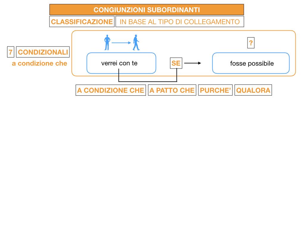 3. GRAMMATICA_CONGIUNZIONI_SUBORDINANTI_SIMULAZIONE.119