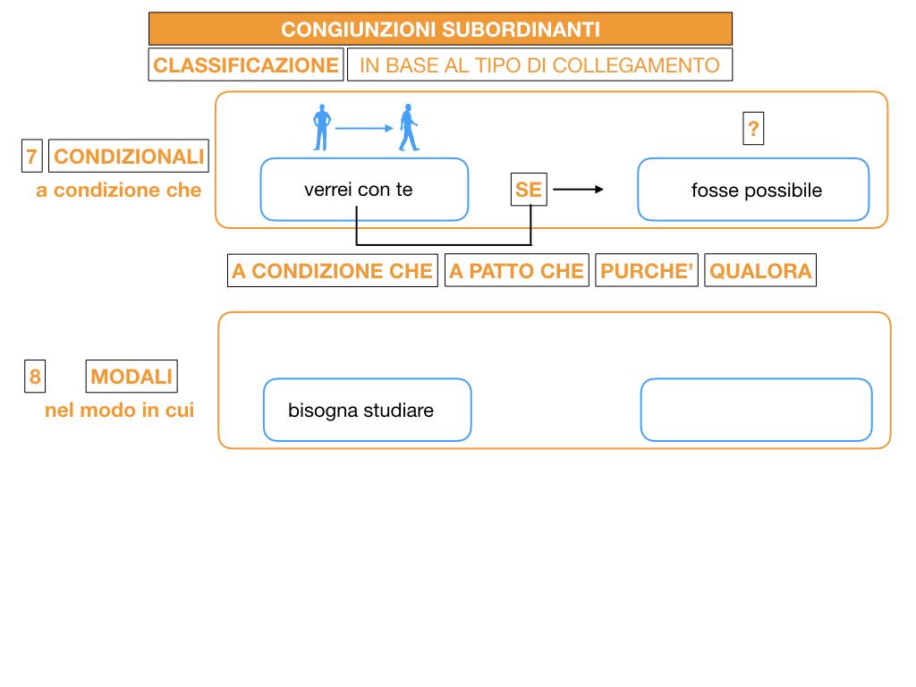 3. GRAMMATICA_CONGIUNZIONI_SUBORDINANTI_SIMULAZIONE.122