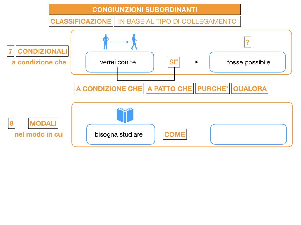 3. GRAMMATICA_CONGIUNZIONI_SUBORDINANTI_SIMULAZIONE.123