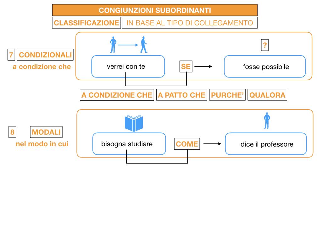 3. GRAMMATICA_CONGIUNZIONI_SUBORDINANTI_SIMULAZIONE.125